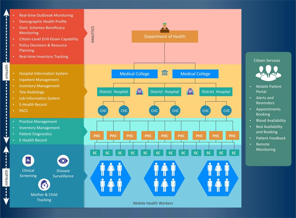 ehealth-workflow