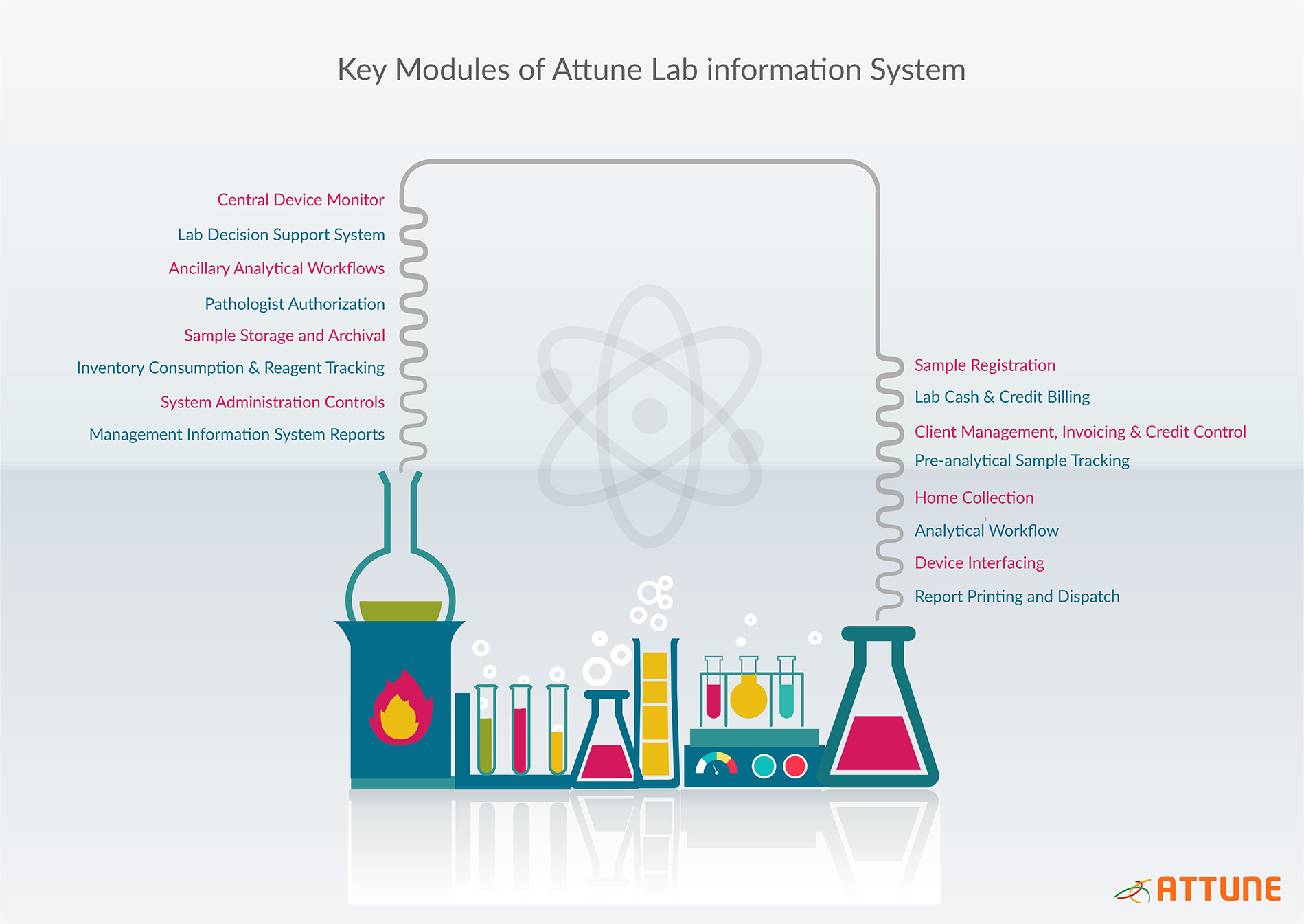 Key modules of attune lab information system attune lis key modules of attune lab information system pooptronica