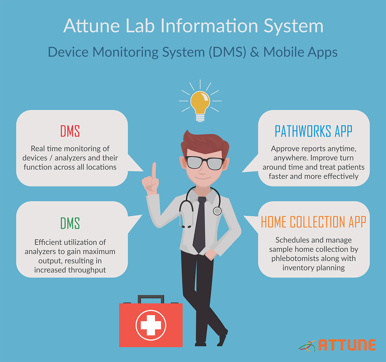 Attune LIS CMS & Mobile Infographic